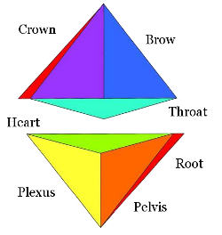 Twin tetrahedrons